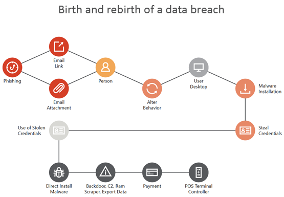 Image showing the birth and rebirth of data breach