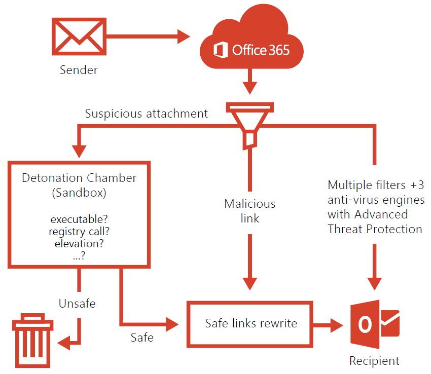 Image displauying how Office 365 handles malicious threats