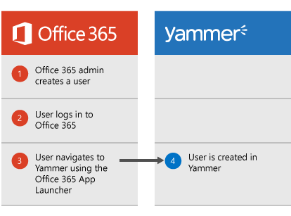 Image showing the Yammer user creation process