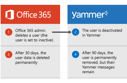 Image showing a visual representation of how to delete a Yammer user
