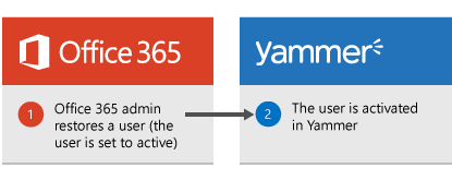 Image showing the process of how to restore a Yammer user