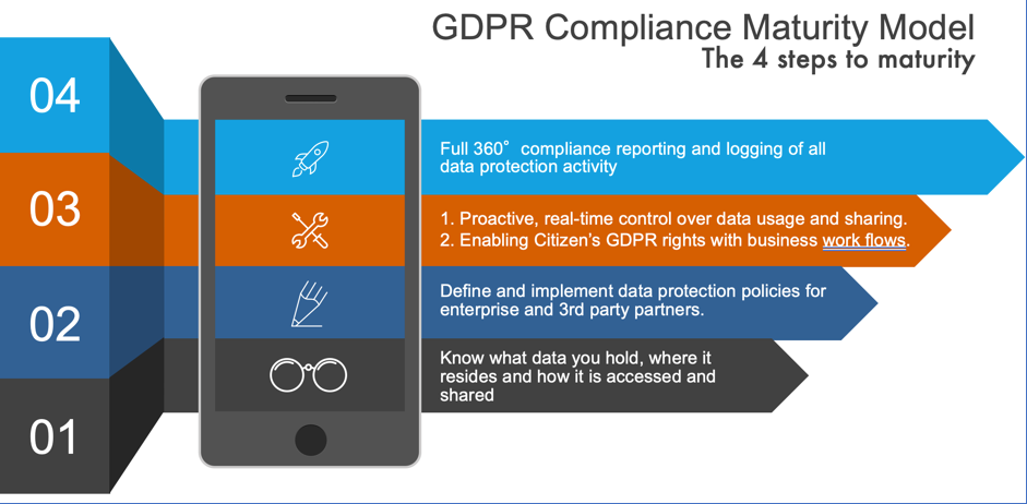 GDPR compliance majurity model